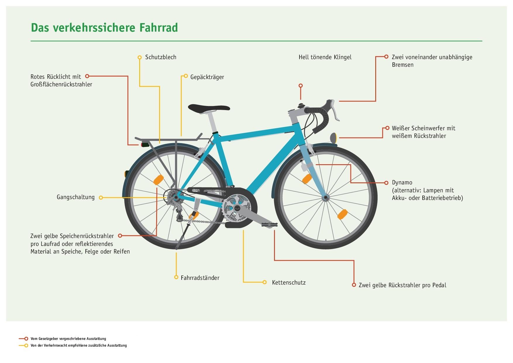 DVW_Plakat_Verkehrssicheres_Fahrrad vorläufig