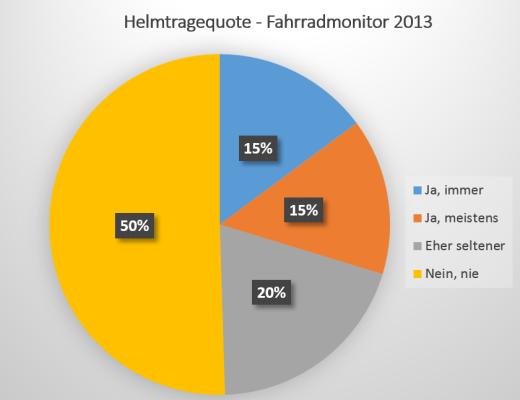 Helmtragequote Fahrradmonitor 2013 (Sinus Institut)