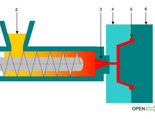 Herstellung eines Fahrradhelms im spritzgußverfahren (schematische Darstellung)