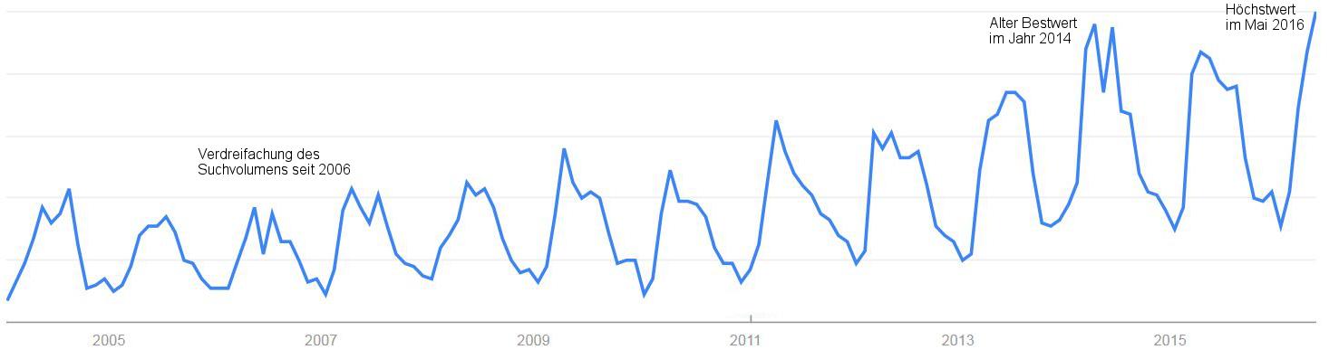 ITH_Interesse_Fahrradhelm_Grafik