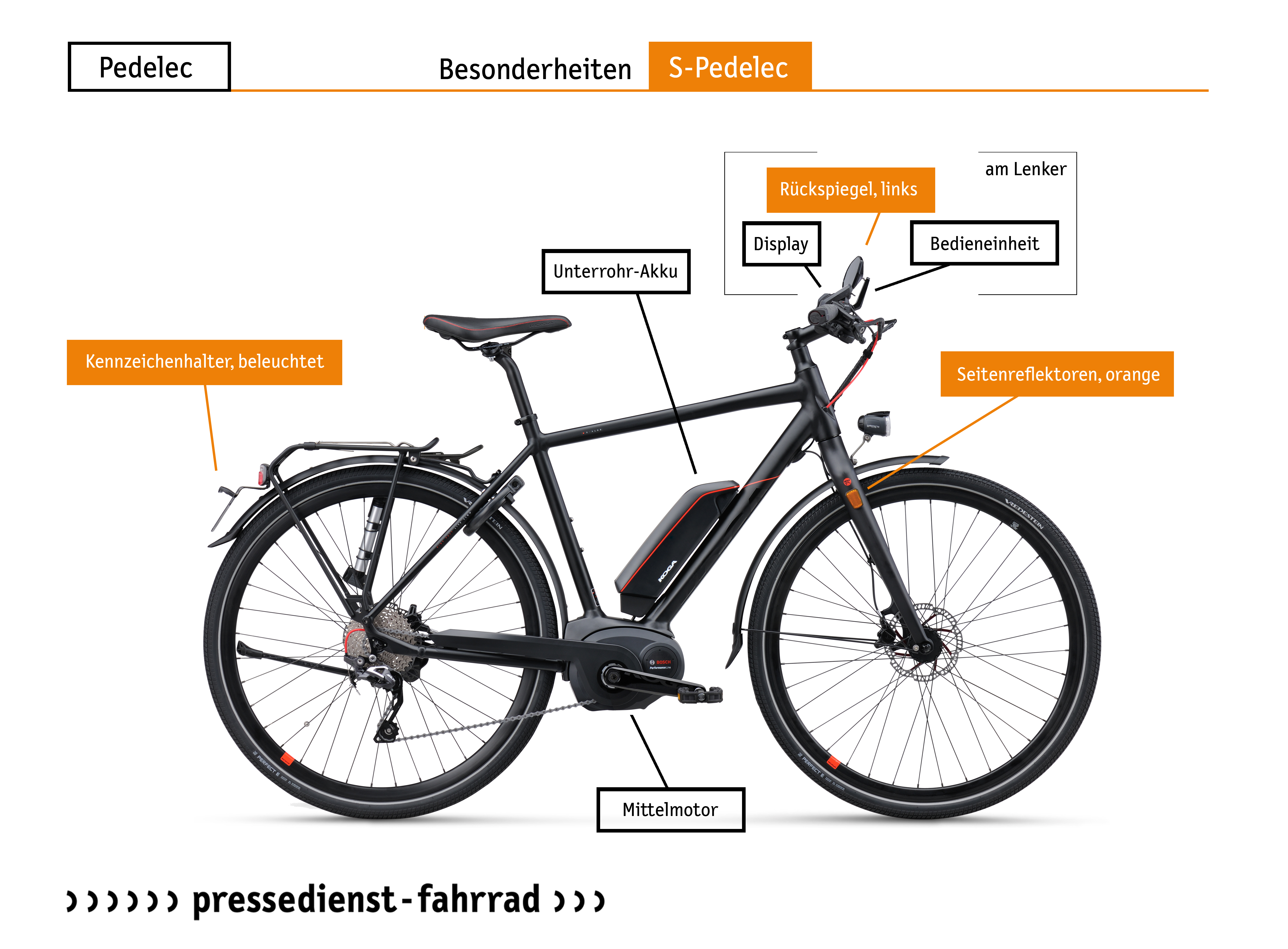 s pedelecs wenn das fahrrad zum kraftfahrzeug wird. Black Bedroom Furniture Sets. Home Design Ideas